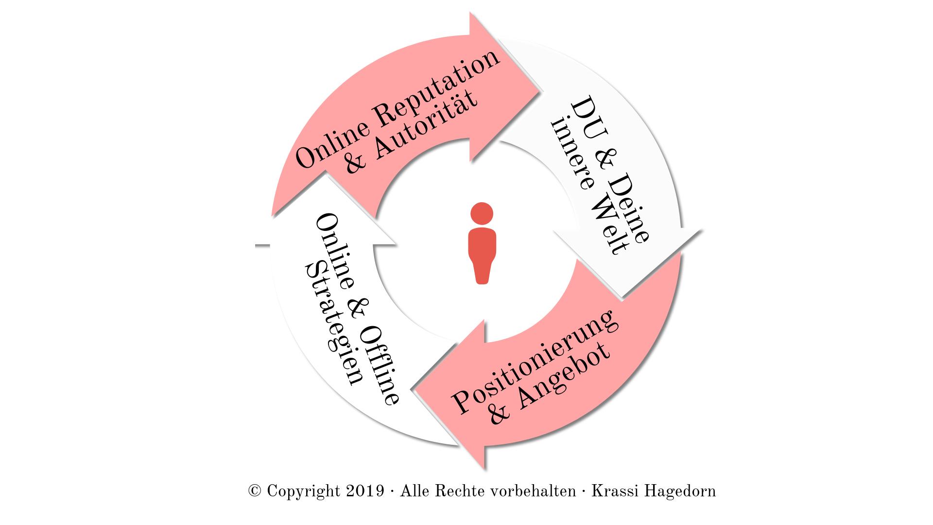Personal Branding Krassi Hagedorn