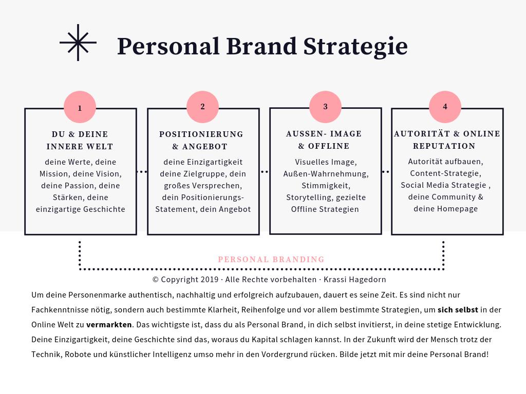 Model_Personal_Branding_Krassi